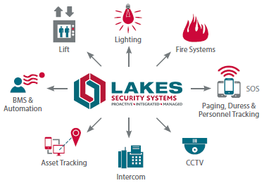 Lakes Security Systems Integration